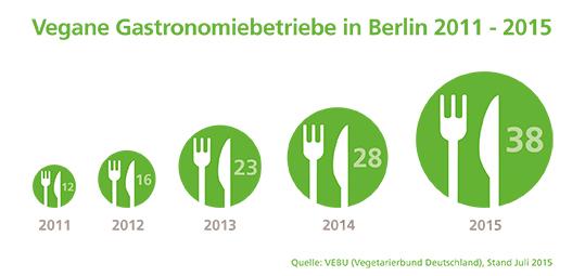 Vegane Gastronomien Berlin